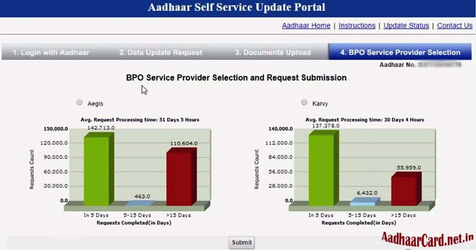 BPO Service Provider Selection for Aadhaar Update